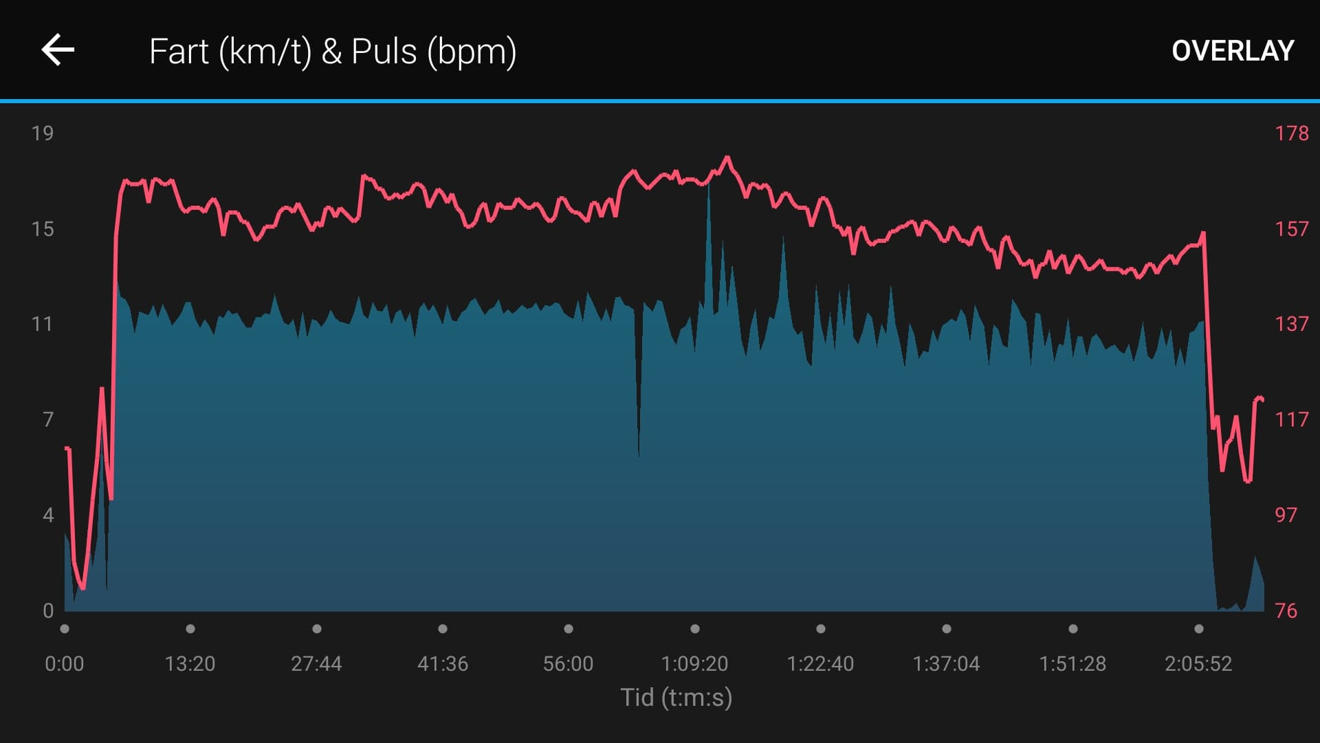 Her er data fra mit løb (Blå: fart, Rød; puls). Men der hvor vi vendet og kan se hvordan i starten, efter vendingen får fanget et par dønninger, men opgiver til sidst.