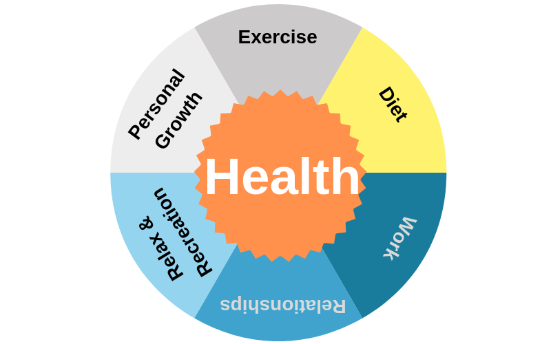 Health Coaching via Skype EidynWell - Health & Wellbeing at the Workplace