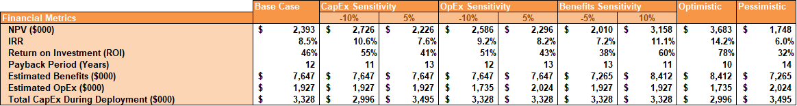 Example Financial Metric and Sensitivity Analysis for an AMI Project