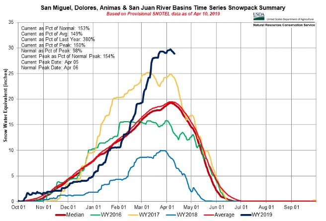 Interactive SNOTEL chart: snowpack summary