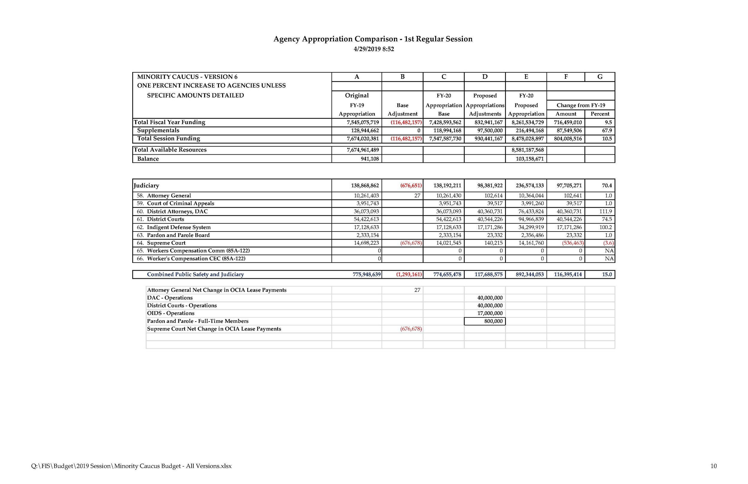 Minority Caucus Budget - All Versions_Page_10.jpg
