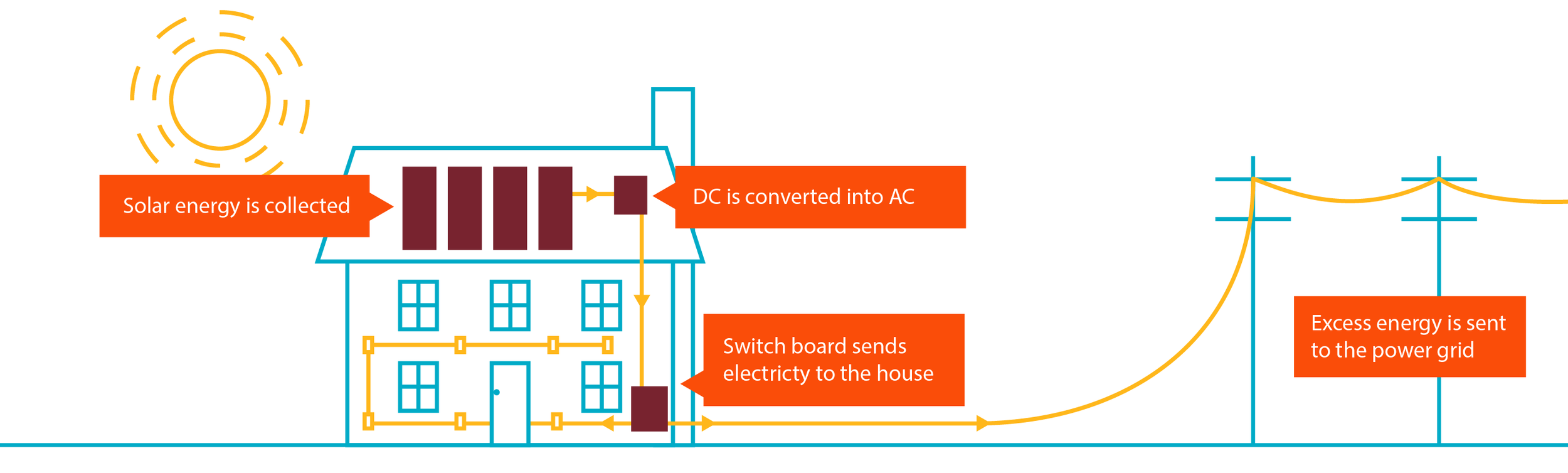 How ToGetElectricityFromSolar.png