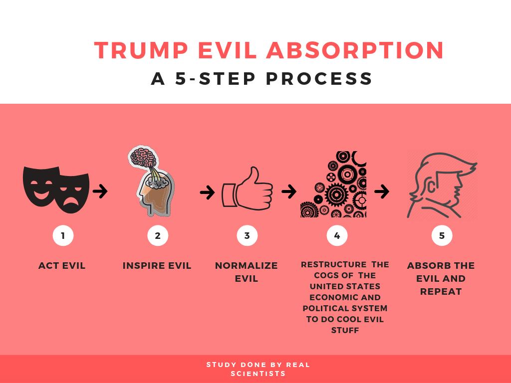 Trump evil absorbtion (3).png