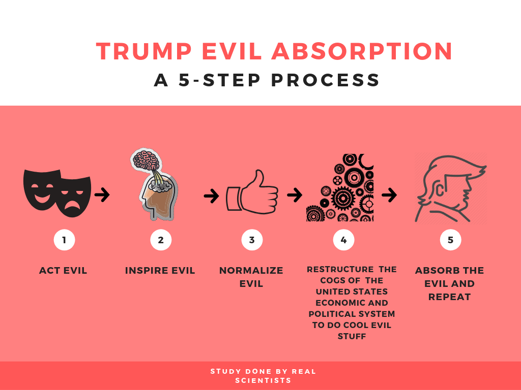 Trump evil absorbtion (3).png