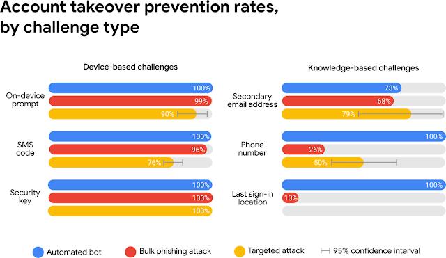 Credit: Google -  https://security.googleblog.com/2019/05/new-research-how-effective-is-basic.html