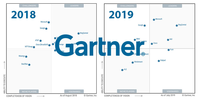 gartner-ucaas-magic-quadrant-2019.jpg