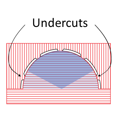 The choice between sphere halves or sphere thirds affects the amount of undercuts in the part.