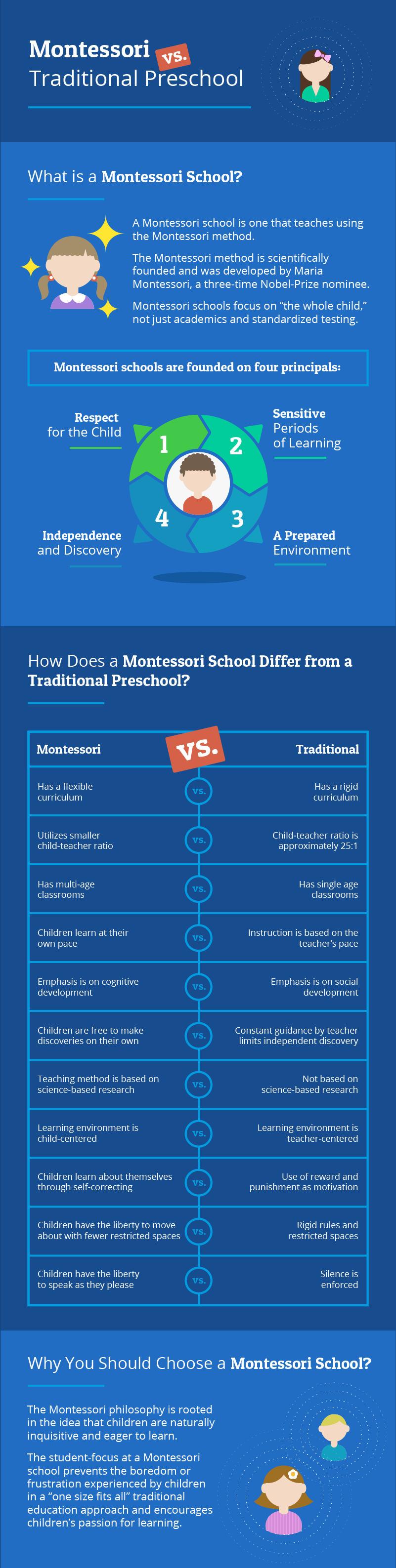 Graphic: Sapientia Montessori