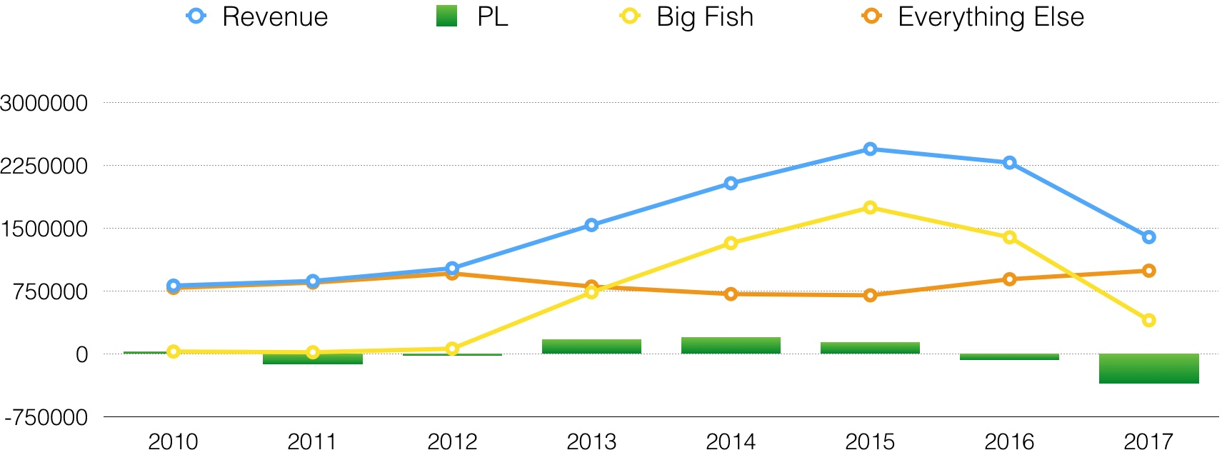 Big+Fish+Graph.jpg