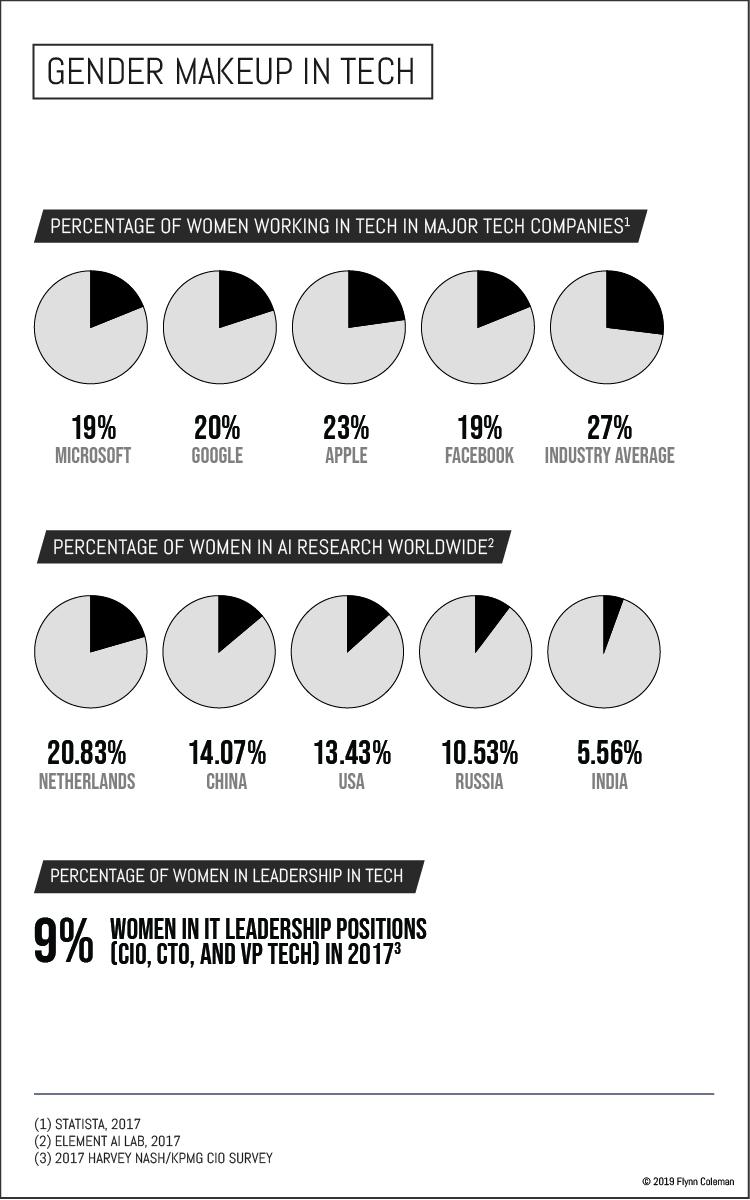 Gender Makeup in Tech