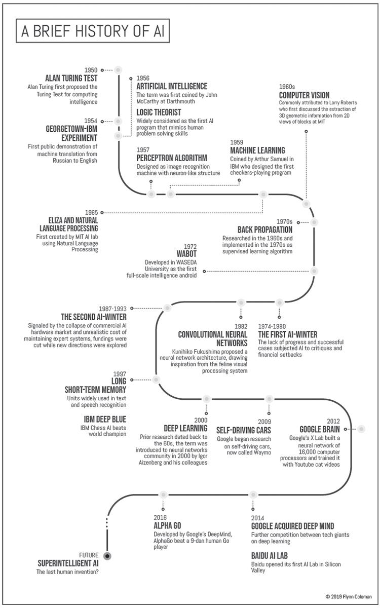 A Brief History of AI