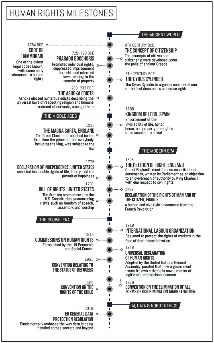 Human Rights Milestones