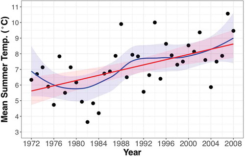 Mean summer (June, July, August) temperatures from the D1 Meteorological Station (3739 m.a.s.l.) on Niwot Ridge, CO, USA, showing a strong warming trend in the time between the orthophotos (1972, 2008). The linear regression line (red, p < 0.001, R2 = 0.31) as well as a loess function (blue), with 95% confidence intervals (shaded) are shown.