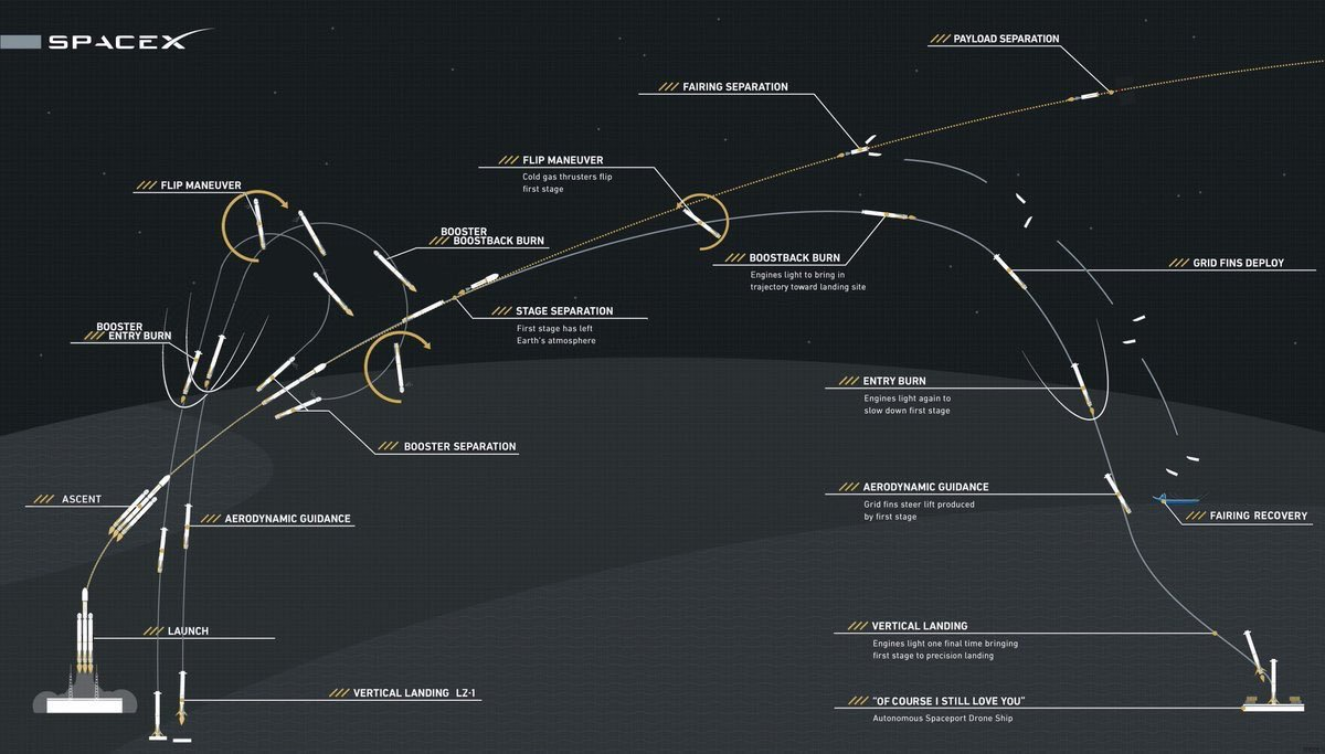 Graphics from SpaceX.