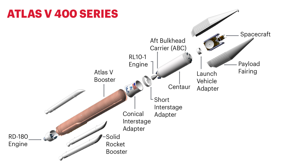 Atlas V 400 Series graphic from ULA.
