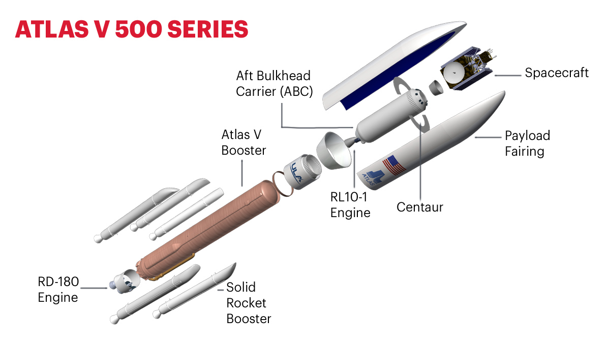 Atlas V 500 Series graphic from ULA.