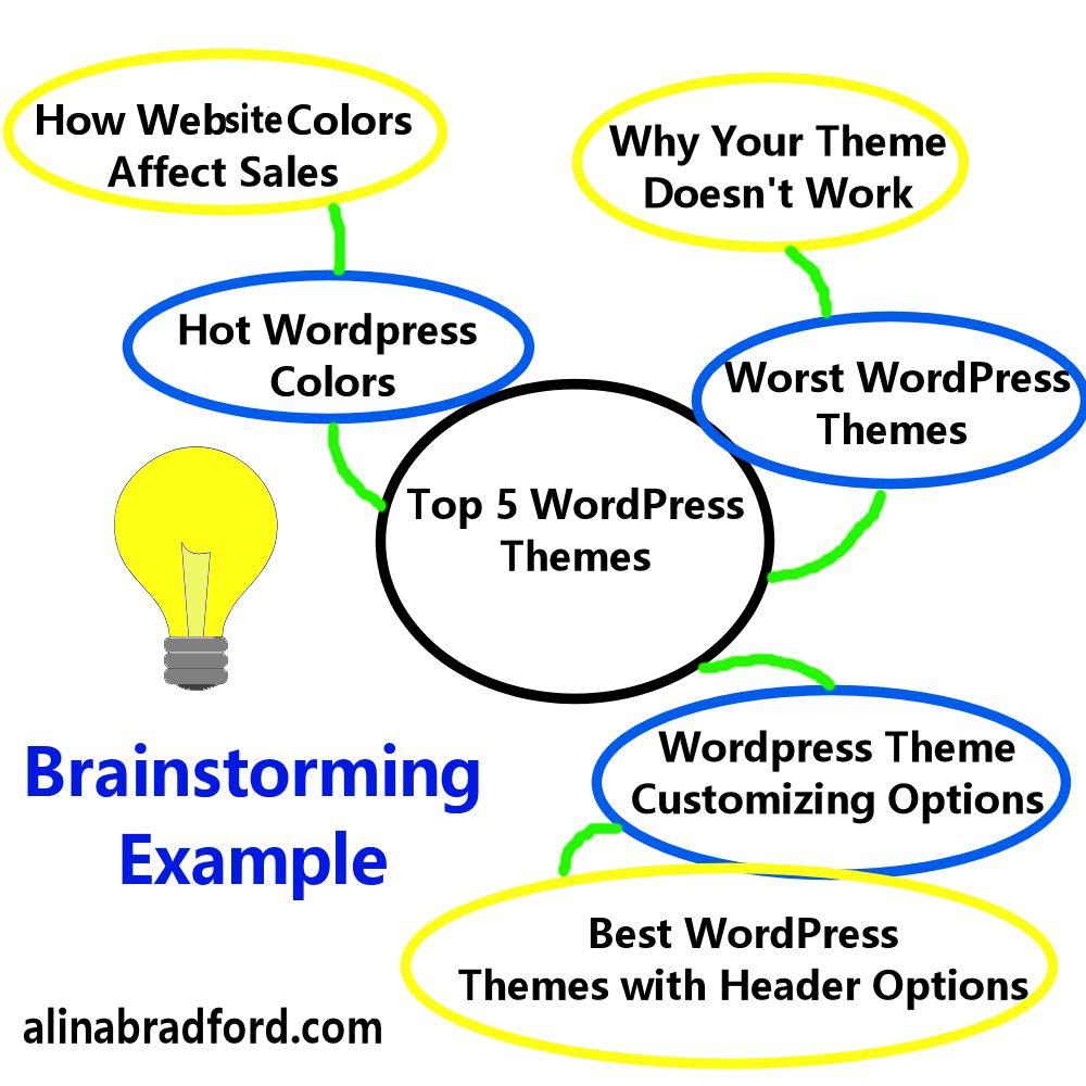 how to brainstorm blog posts