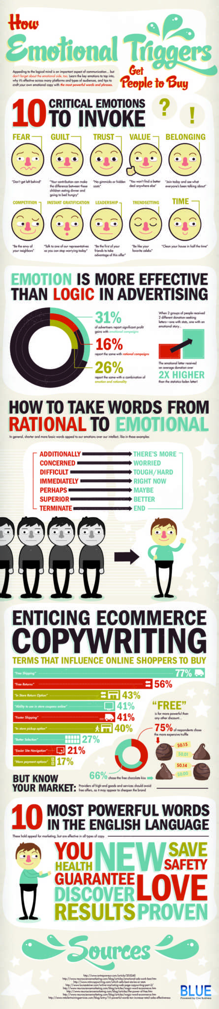 Use emotion in your marketing.
