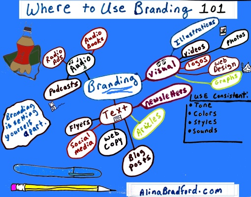 where to use branding