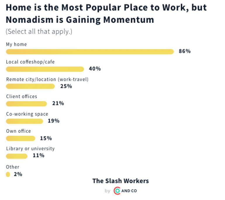 Where freelancers work