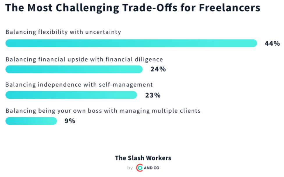 challenges for freelancers