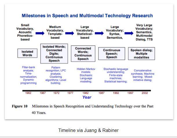 speech recognition timeline