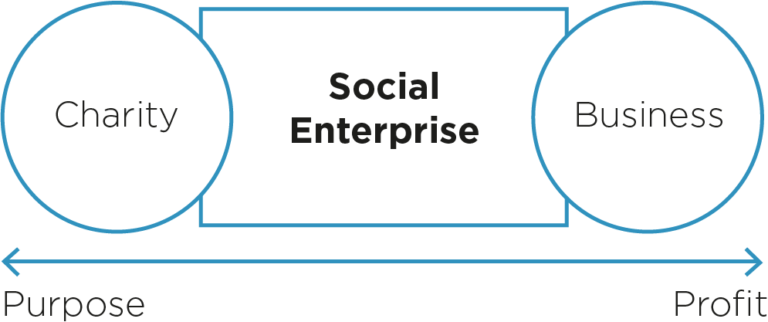 Simple graph depicting charities to the left, business to the right and social enterprise in the middle
