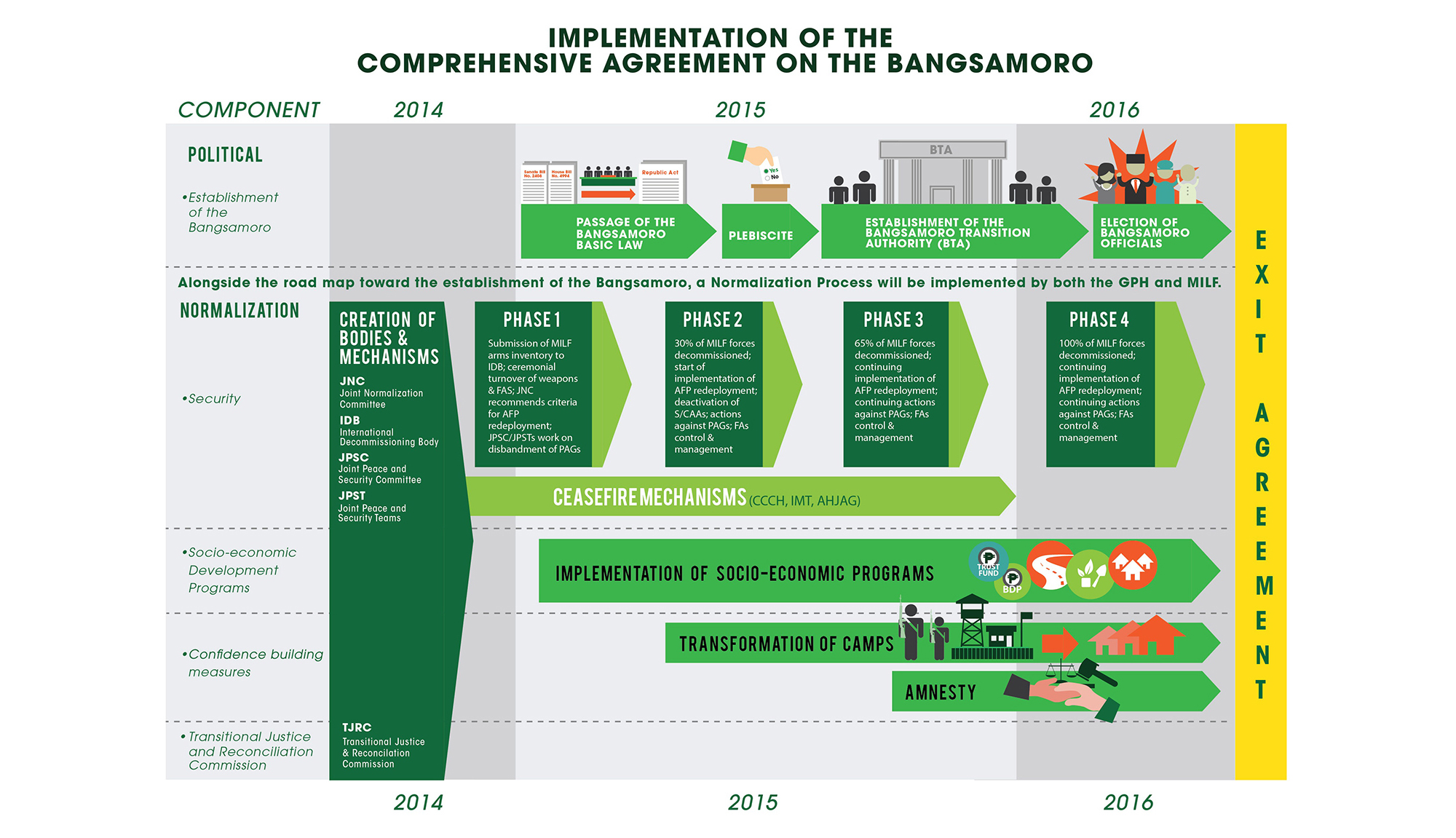 implementation-comprehensive-agreement-bangsamoro sm.jpg