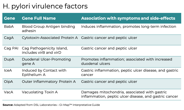 H pylori virulence factors and symptoms