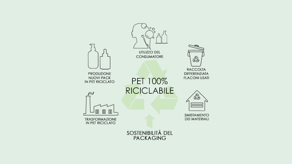 Il packaging di ABYSSI è realizzato in rPET composto al 50% da materiale di riutilizzo. - I colori delle profondità marine e della natura vengono ripresi e rielaborati in un packaging attuale e funzionale. Traendo ispirazione dall'utilizzo di ingredienti naturali, il packaging di ABYSSI riflette il concetto di riciclo in termini innovativi, garantendo uno spreco ridotto di plastica e, quindi, un impatto ambientale minimo. Ci impegniamo a rendere tutto il nostro pack 100% rPET entro il 2025.