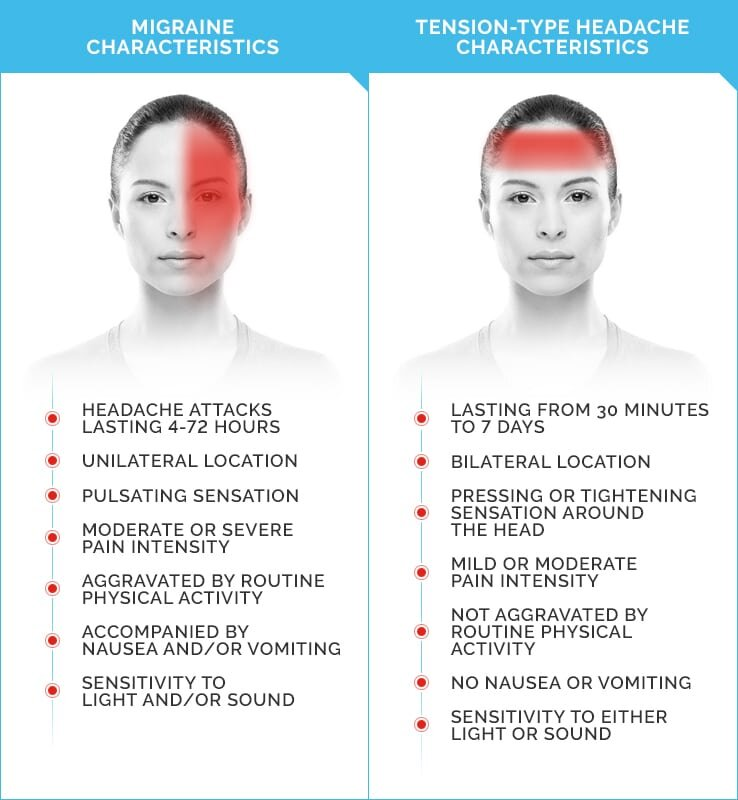 Migraine v Headache.jpg