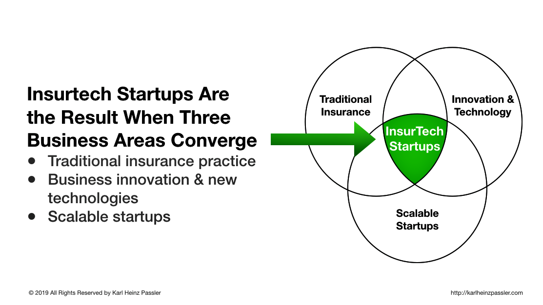 What are InsurTech startups? Three business areas converge; by Karl Heinz Passler