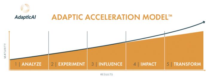adaptic-acceleration-model.png