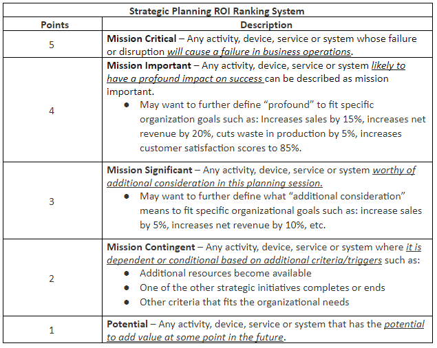 Strategic Planning ROI Table.PNG
