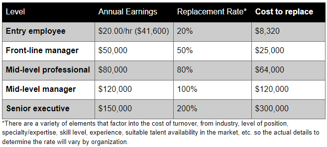 Cost of Turnover table.PNG