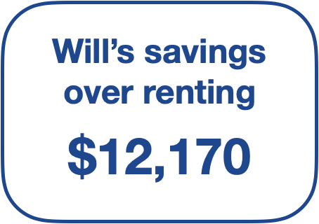 Wills savings over renting.png