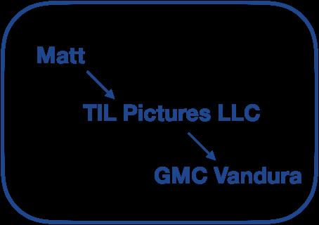 Australian-Matt-bought-campervan-in-America-through-company-LLC