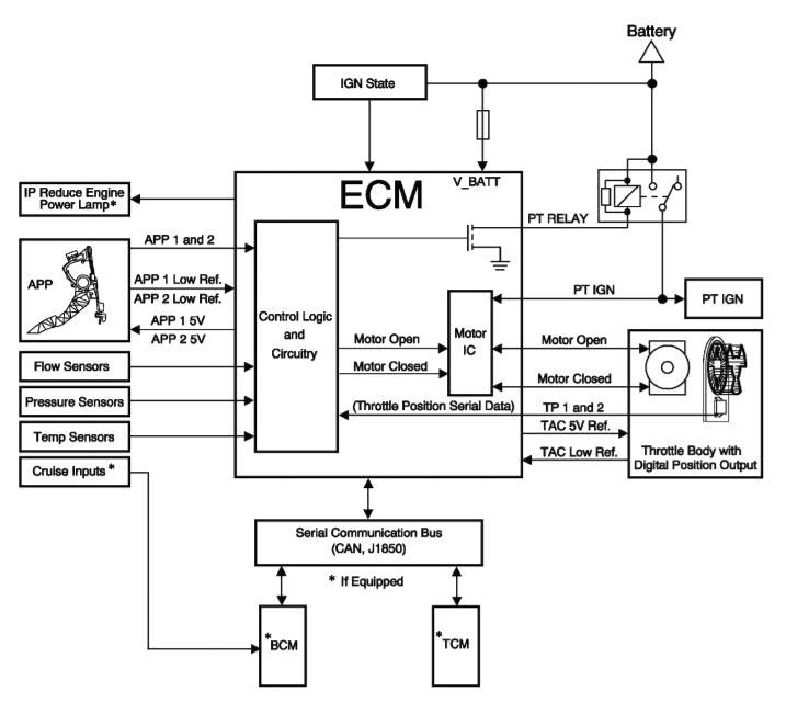 Figure 5. Typical electronic throttle control (ETC) diagram.