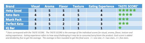 Taste Score - 3.png