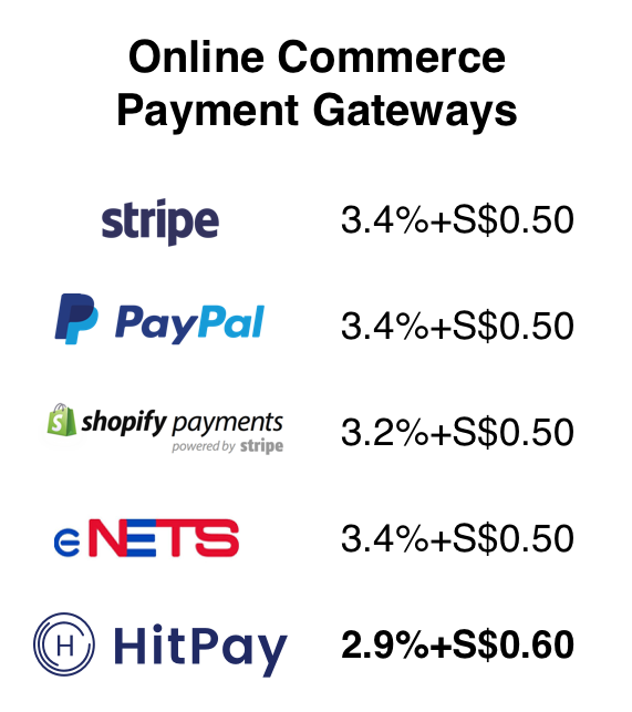 HitPayonlinecommercepricing.png