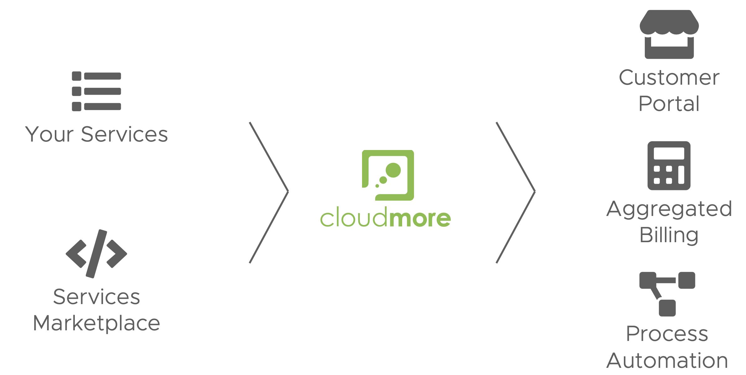 Cloud Brokerage Platform