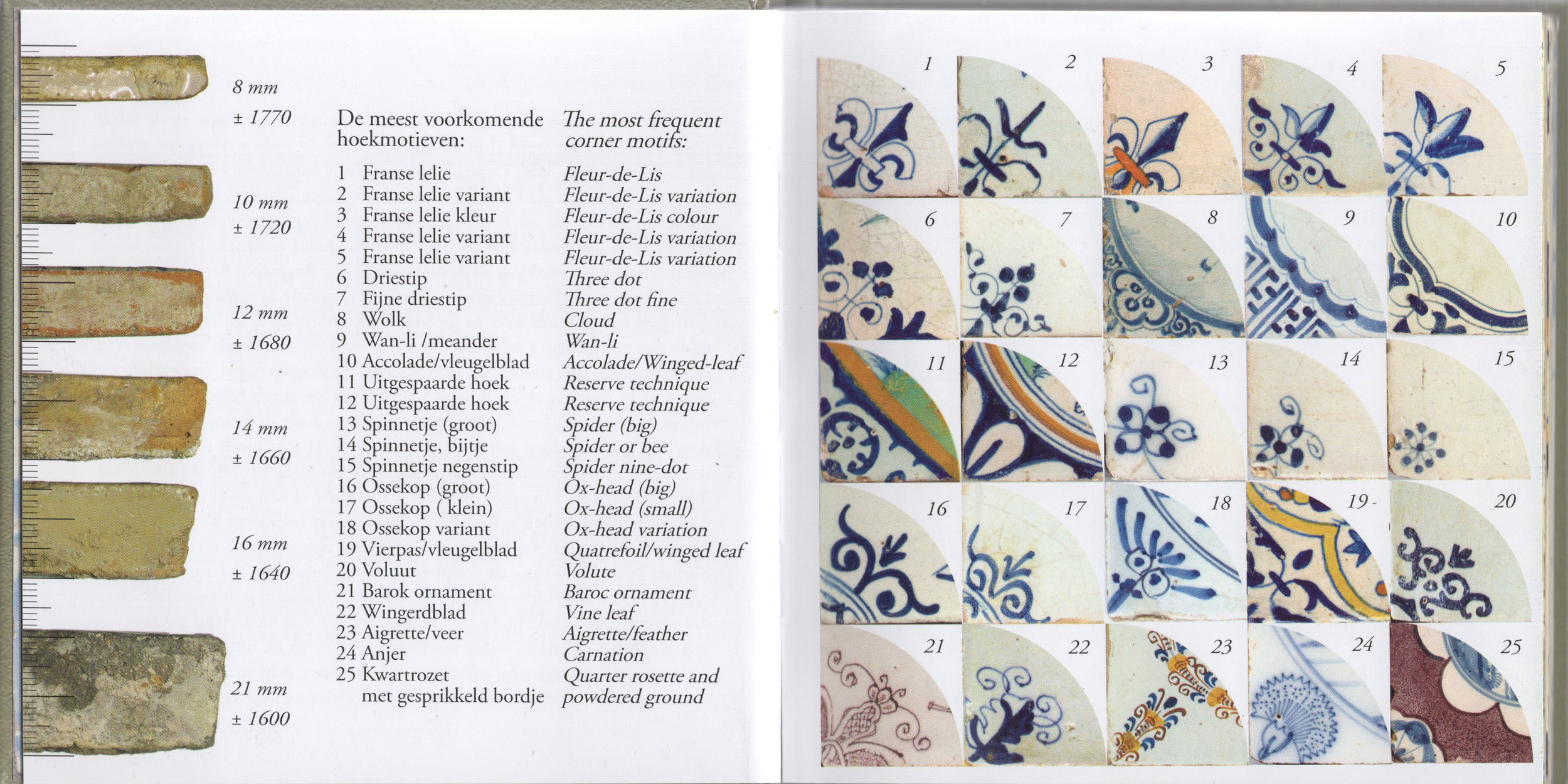 """Diagram found in """"Tile Tales, All you need to know about Dutch Tiles,"""" by Frans Klein"""