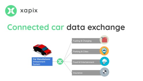 3 approaches to use the full potential of automotive data — Xapix