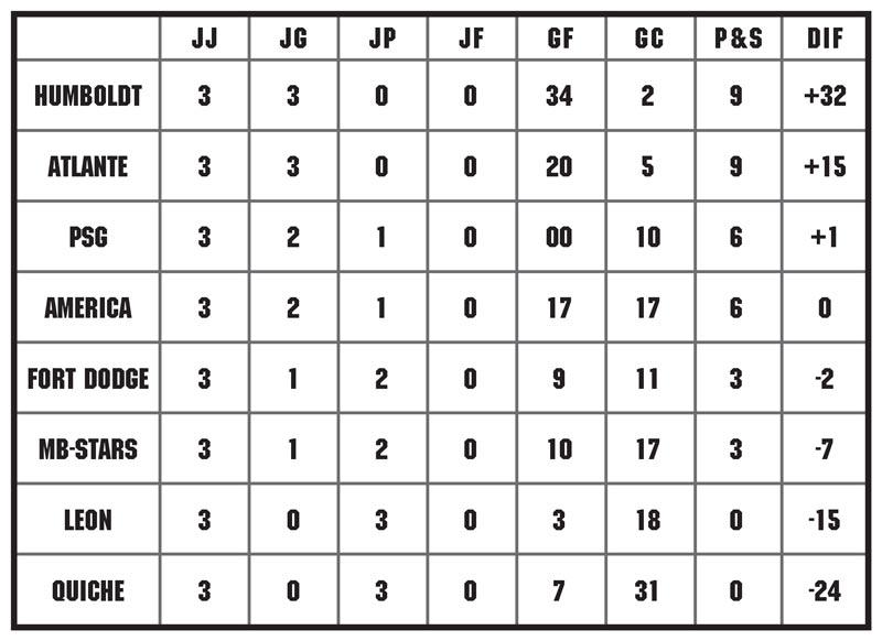 Tabla de posiciones fecha 3 de la MSL