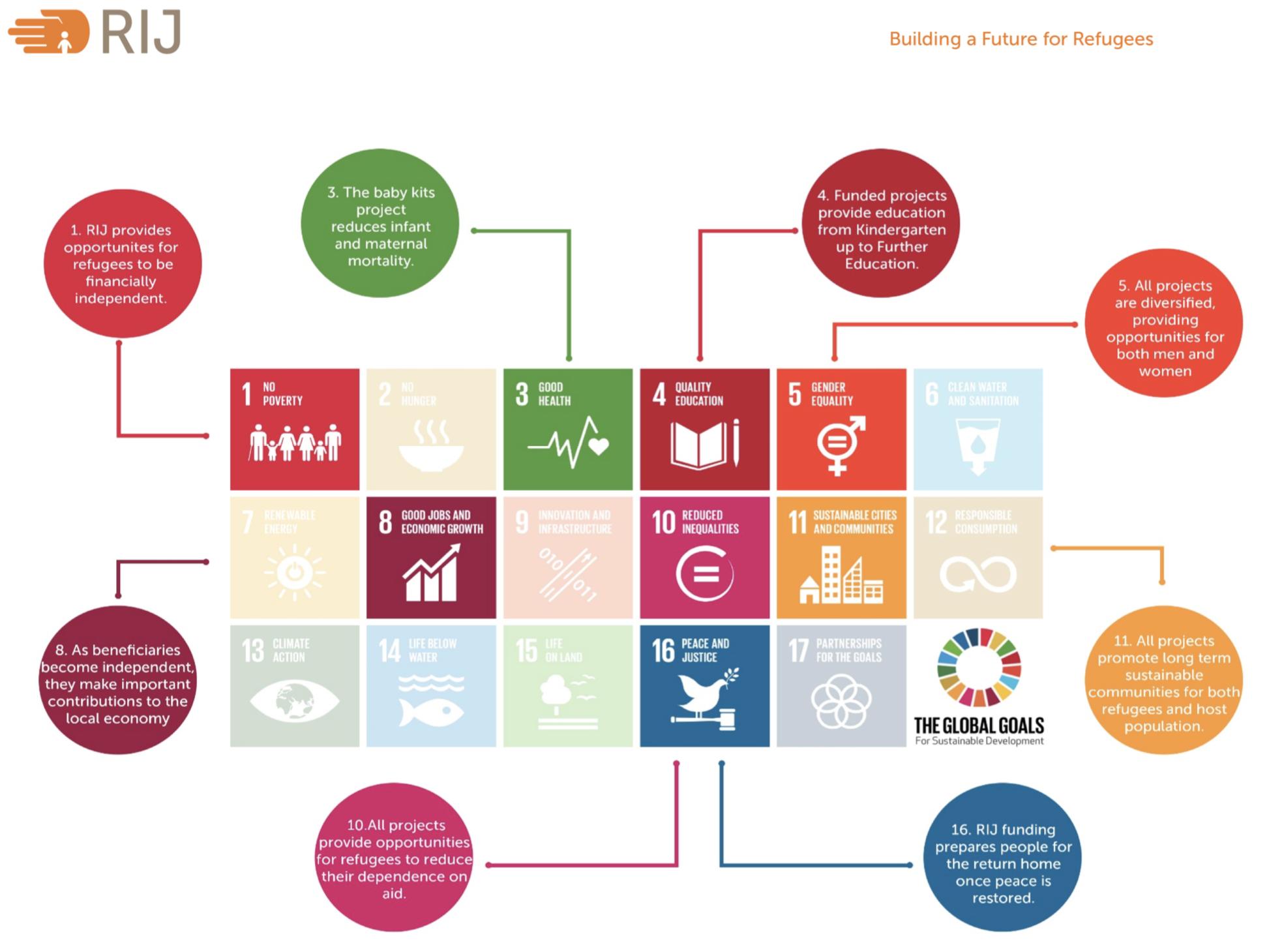 RIJ SDGs Alignment