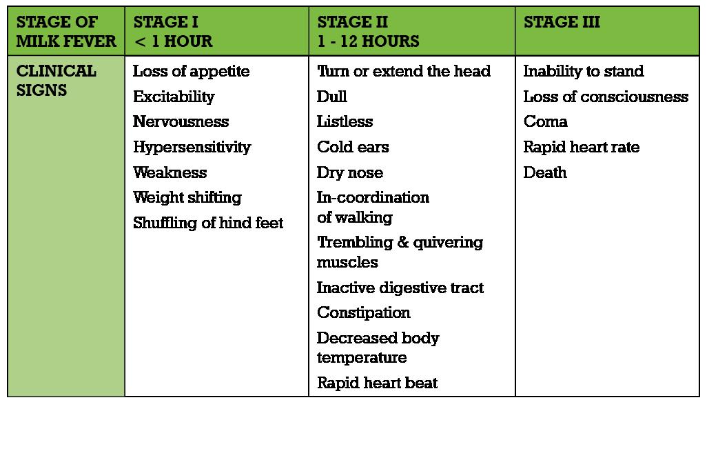 HW042_Tables_Stageofmilkfever2.png