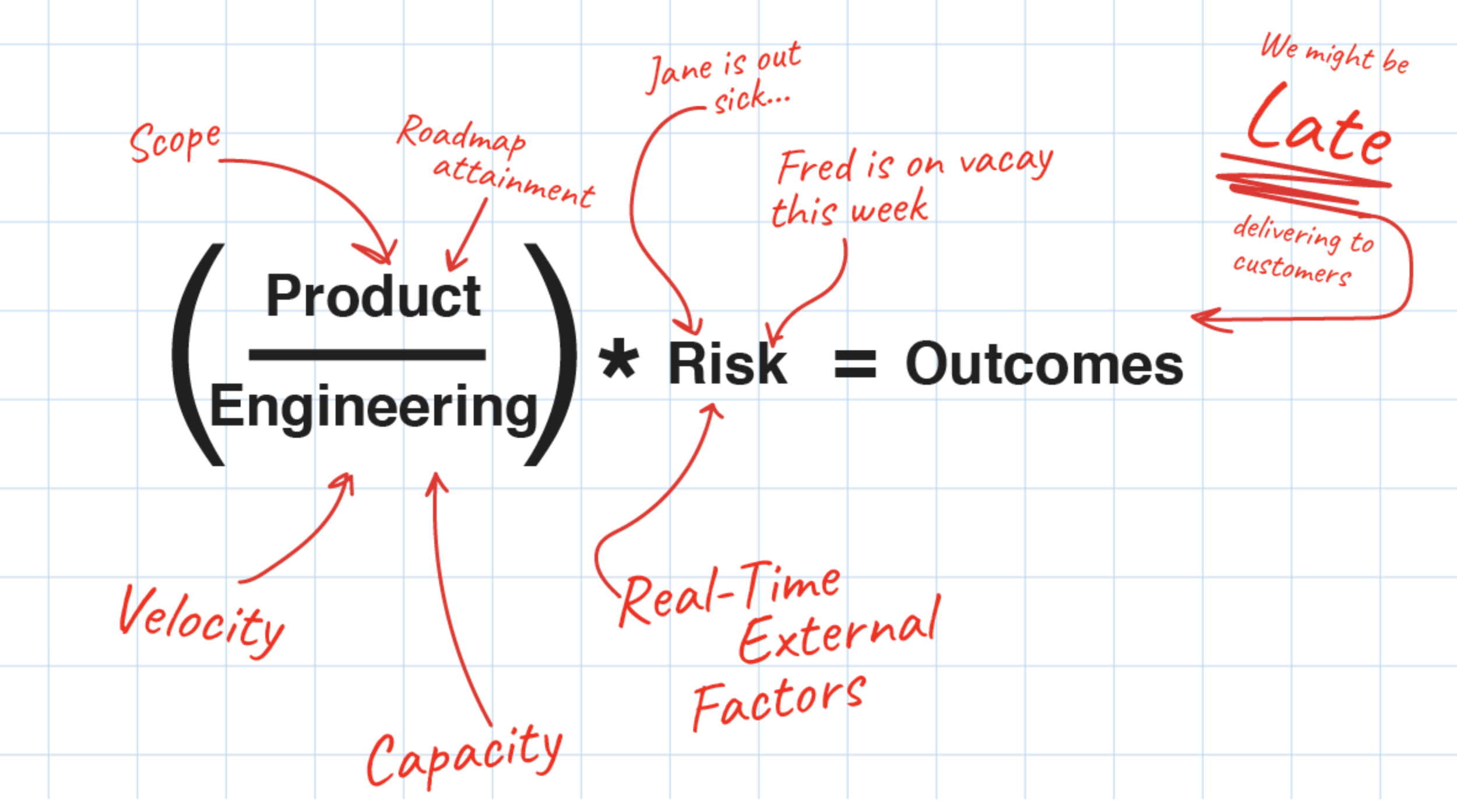 software development outcomes formula