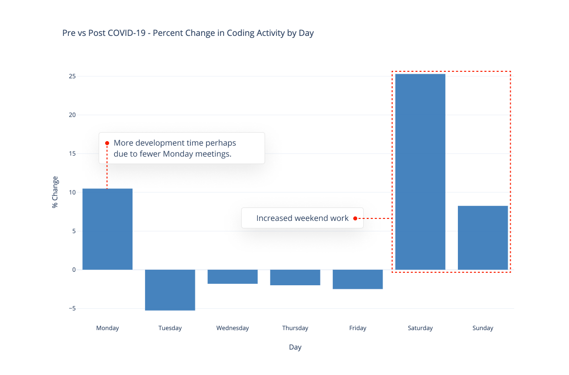 Change in coding activity by day - software development.png