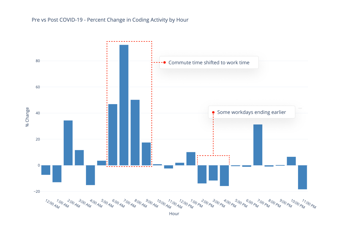Change in coding activity by hour - software development.png