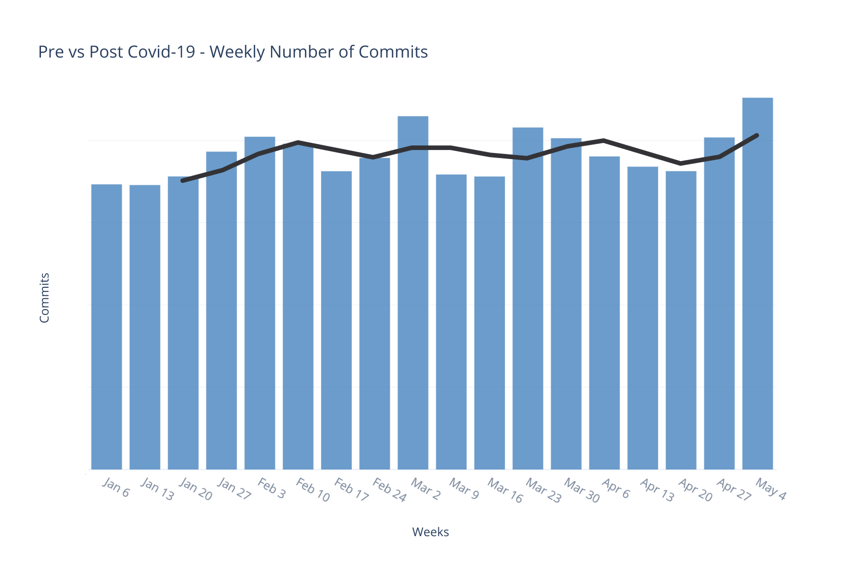 Weekly Number of Commits.png